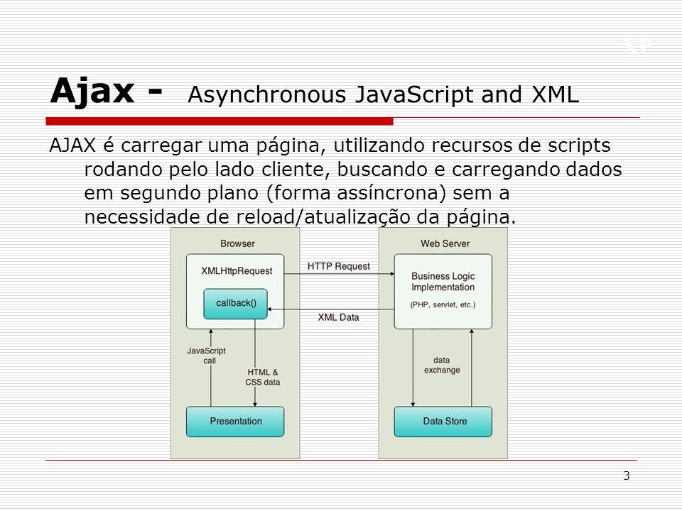 XP Ajax - Asynchronous JavaScript and XML AJAX é carregar uma página, utilizando recursos de scripts rodando pelo lado cliente, buscando e carregando