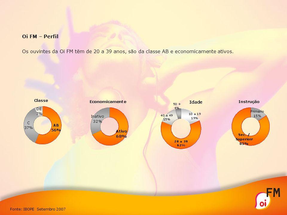 Oi FM – Perfil Os ouvintes da Oi FM têm de 20 a 39 anos, são da classe AB e economicamente ativos. Fonte: IBOPE Setembro 2007
