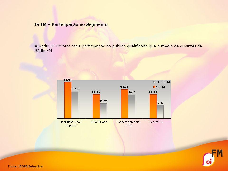 Oi FM – Participação no Segmento A Rádio Oi FM tem mais participação no público qualificado que a média de ouvintes de Rádio FM. Fonte: IBOPE Setembro