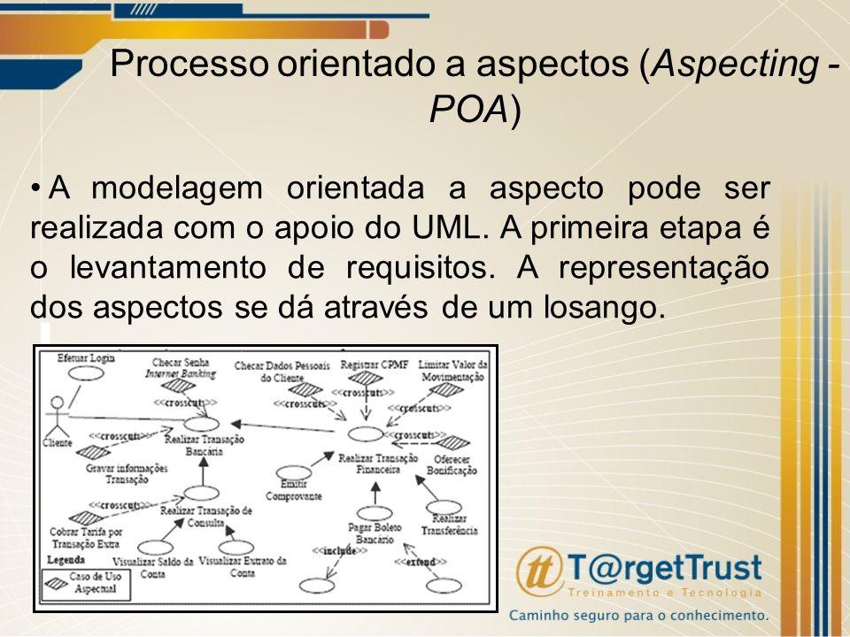 A modelagem orientada a aspecto pode ser realizada com o apoio do UML. A primeira etapa é o levantamento de requisitos. A representação dos aspectos s