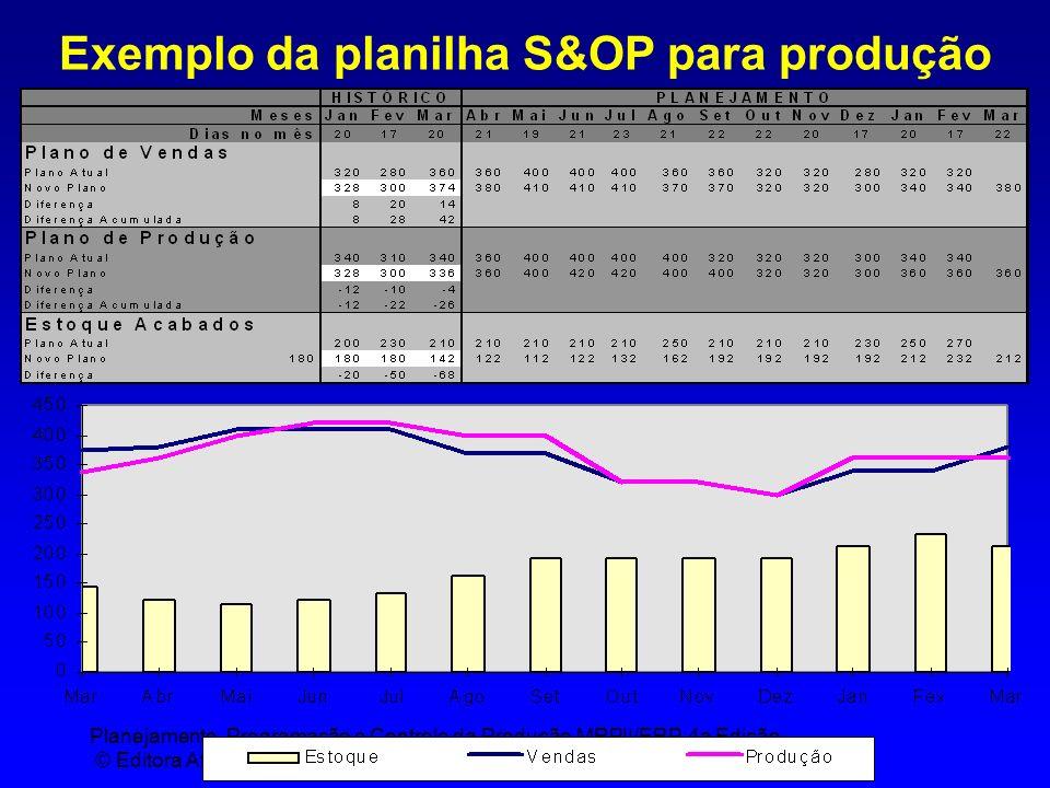 Planejamento, Programação e Controle da Produção MRPII/ERP, 4a Edição © Editora Atlas, São Paulo Exemplo da planilha S&OP para produção