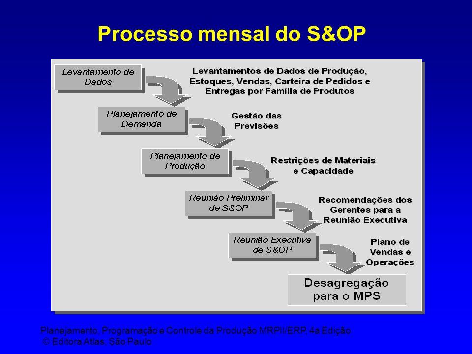 Planejamento, Programação e Controle da Produção MRPII/ERP, 4a Edição © Editora Atlas, São Paulo Processo mensal do S&OP