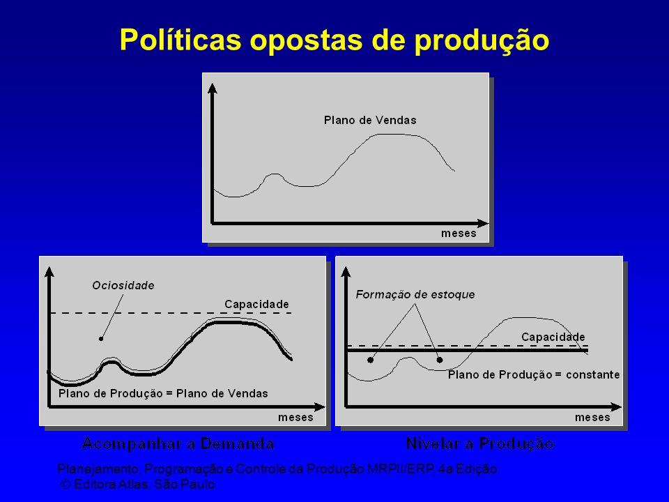 Planejamento, Programação e Controle da Produção MRPII/ERP, 4a Edição © Editora Atlas, São Paulo Políticas opostas de produção