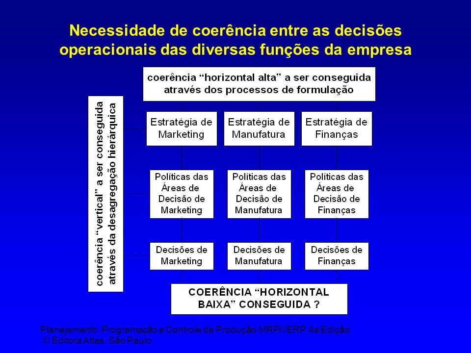 Planejamento, Programação e Controle da Produção MRPII/ERP, 4a Edição © Editora Atlas, São Paulo Rolagem do S&OP