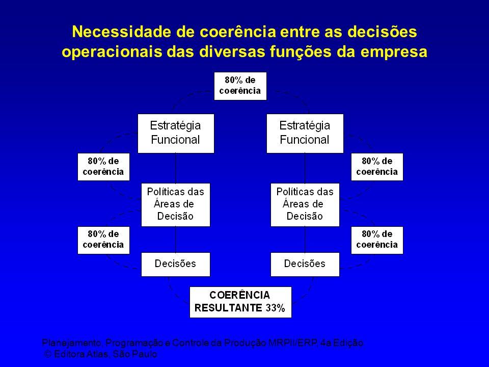 Planejamento, Programação e Controle da Produção MRPII/ERP, 4a Edição © Editora Atlas, São Paulo Necessidade de coerência entre as decisões operacionais das diversas funções da empresa