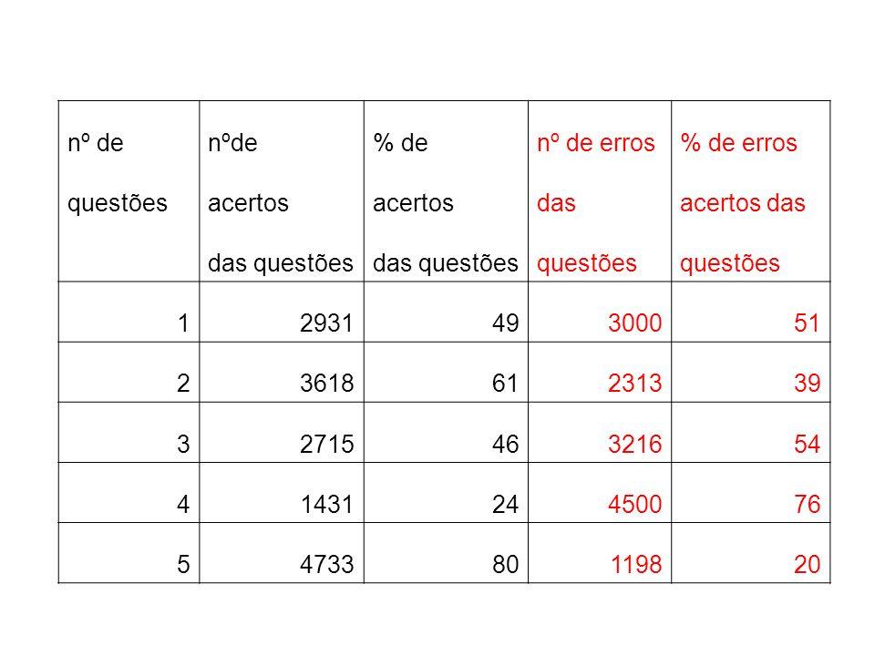 nº de % denº de erros% de erros questõesacertos dasacertos das das questões questões 1293149300051 2361861231339 3271546321654 4143124450076 547338011