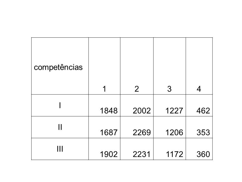 competências 1234 I 184820021227462 II 168722691206353 III 190222311172360