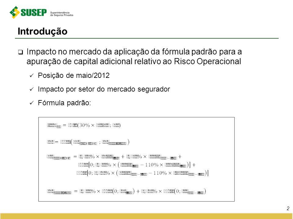 Introdução Impacto no mercado da aplicação da fórmula padrão para a apuração de capital adicional relativo ao Risco Operacional Posição de maio/2012 Impacto por setor do mercado segurador Fórmula padrão: 2