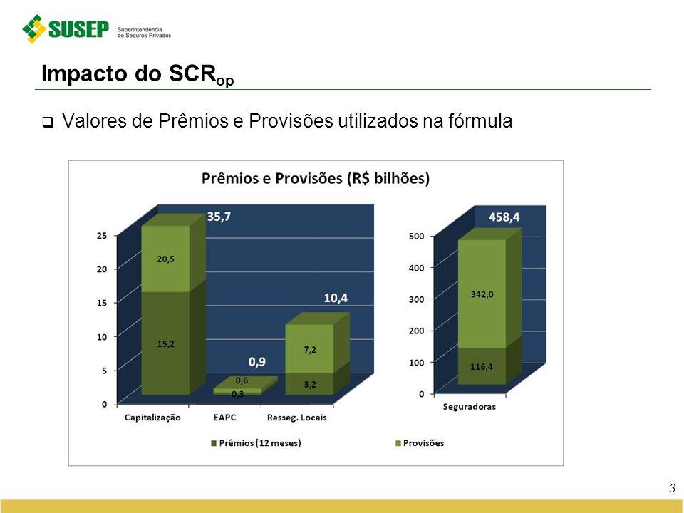 Valores de Prêmios e Provisões utilizados na fórmula Impacto do SCR op 3
