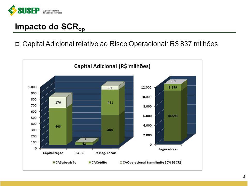 Capital Adicional relativo ao Risco Operacional: R$ 837 milhões Impacto do SCR op 4