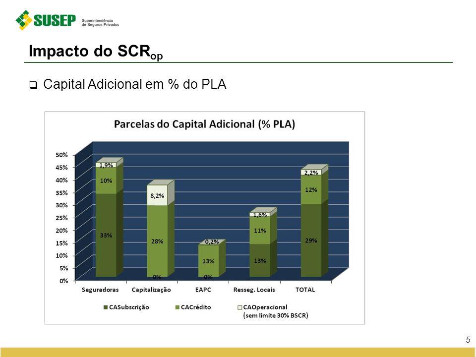 Impacto do SCR op em % do PLA - Mercado Segurador 6