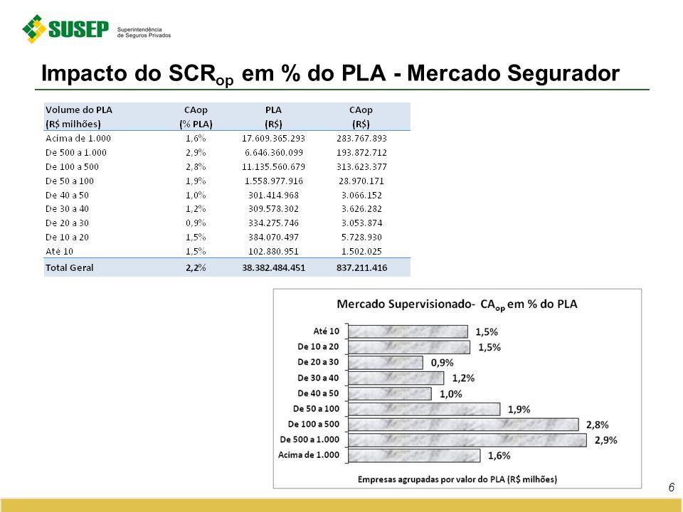 Impacto do SCR op em % PLA (cont.) 7