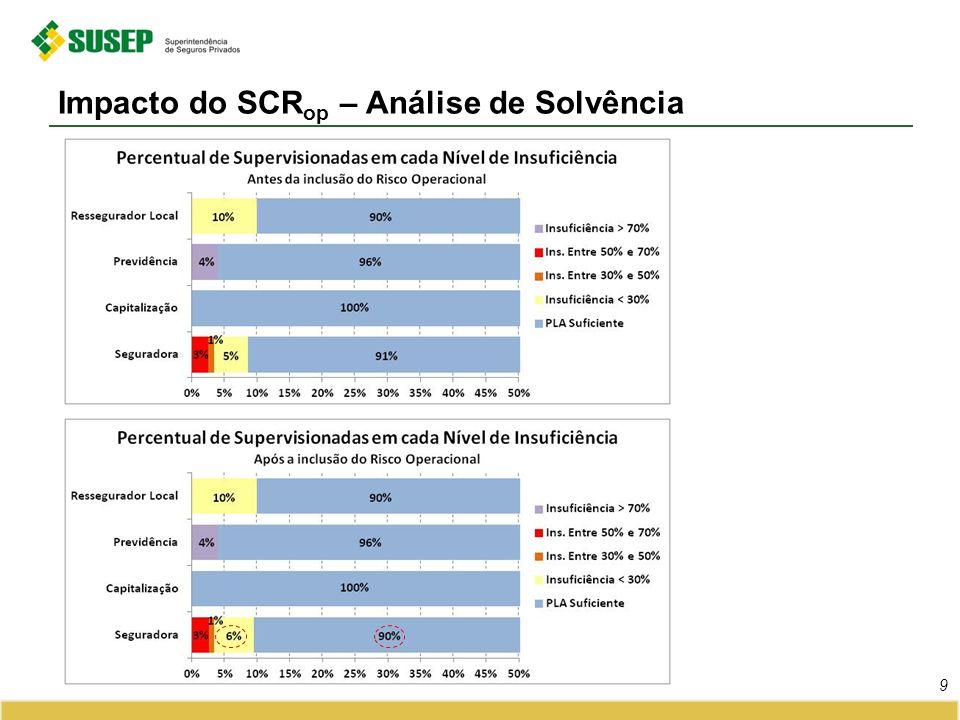 Impacto do SCR op – Análise de Solvência 9