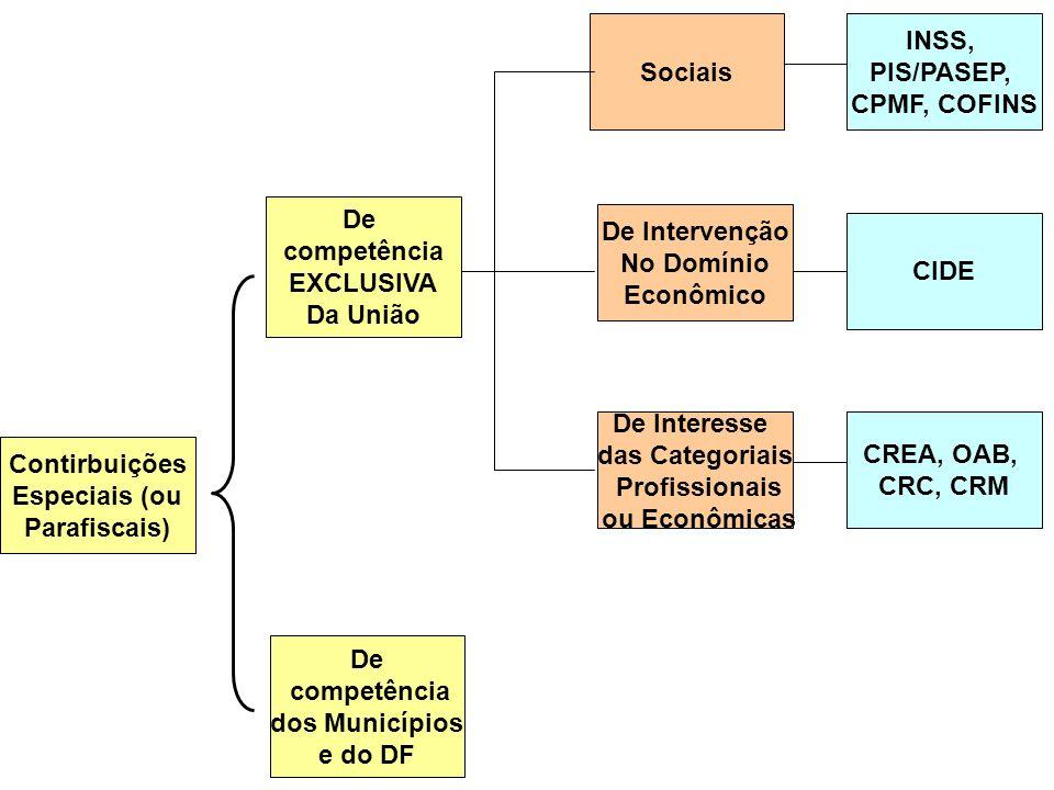 Contirbuições Especiais (ou Parafiscais) De Intervenção No Domínio Econômico De Interesse das Categoriais Profissionais ou Econômicas Sociais De compe