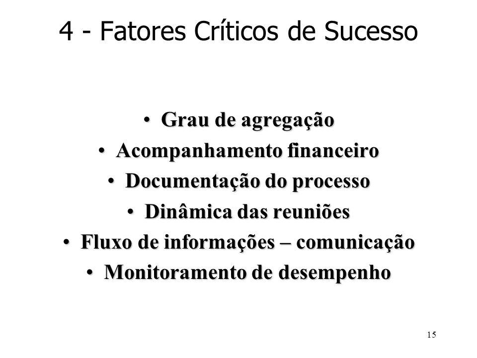 15 4 - Fatores Críticos de Sucesso Grau de agregaçãoGrau de agregação Acompanhamento financeiroAcompanhamento financeiro Documentação do processoDocum
