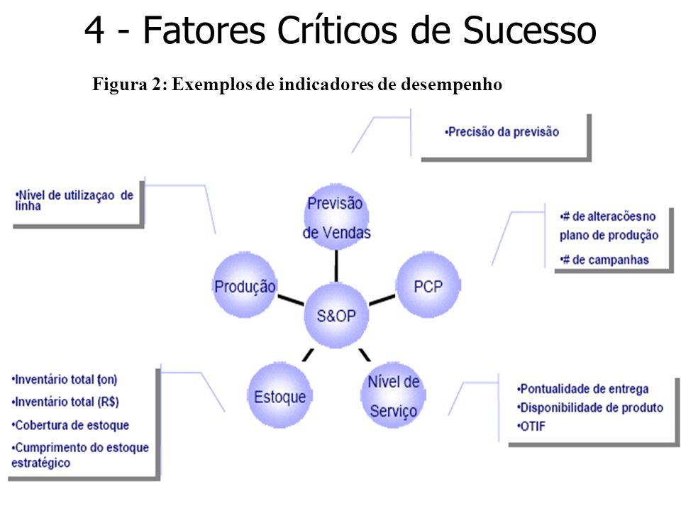 16 4 - Fatores Críticos de Sucesso Figura 2: Exemplos de indicadores de desempenho