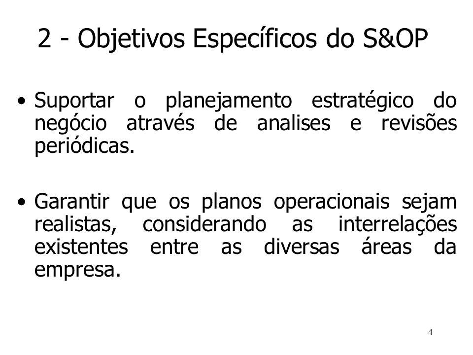 4 2 - Objetivos Específicos do S&OP Suportar o planejamento estratégico do negócio através de analises e revisões periódicas. Garantir que os planos o