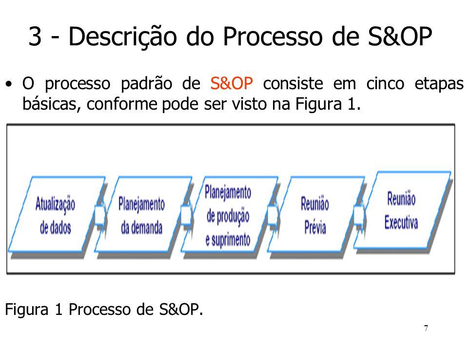 7 3 - Descrição do Processo de S&OP O processo padrão de S&OP consiste em cinco etapas básicas, conforme pode ser visto na Figura 1. Figura 1 Processo