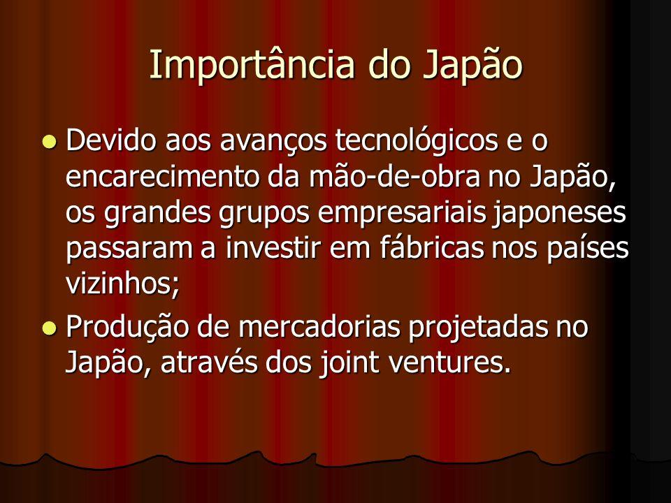 Importância do Japão Devido aos avanços tecnológicos e o encarecimento da mão-de-obra no Japão, os grandes grupos empresariais japoneses passaram a in