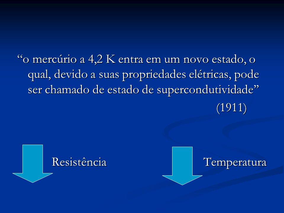 o mercúrio a 4,2 K entra em um novo estado, o qual, devido a suas propriedades elétricas, pode ser chamado de estado de supercondutividade (1911) (191