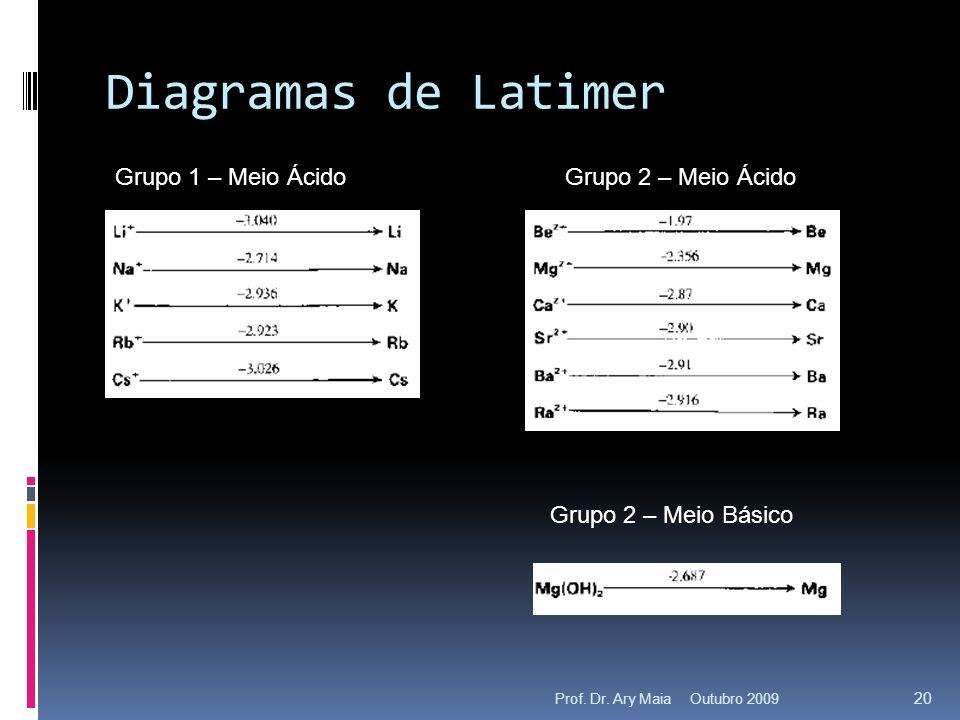 Diagramas de Latimer Grupo 1 – Meio ÁcidoGrupo 2 – Meio Ácido Grupo 2 – Meio Básico Outubro 2009 20 Prof.