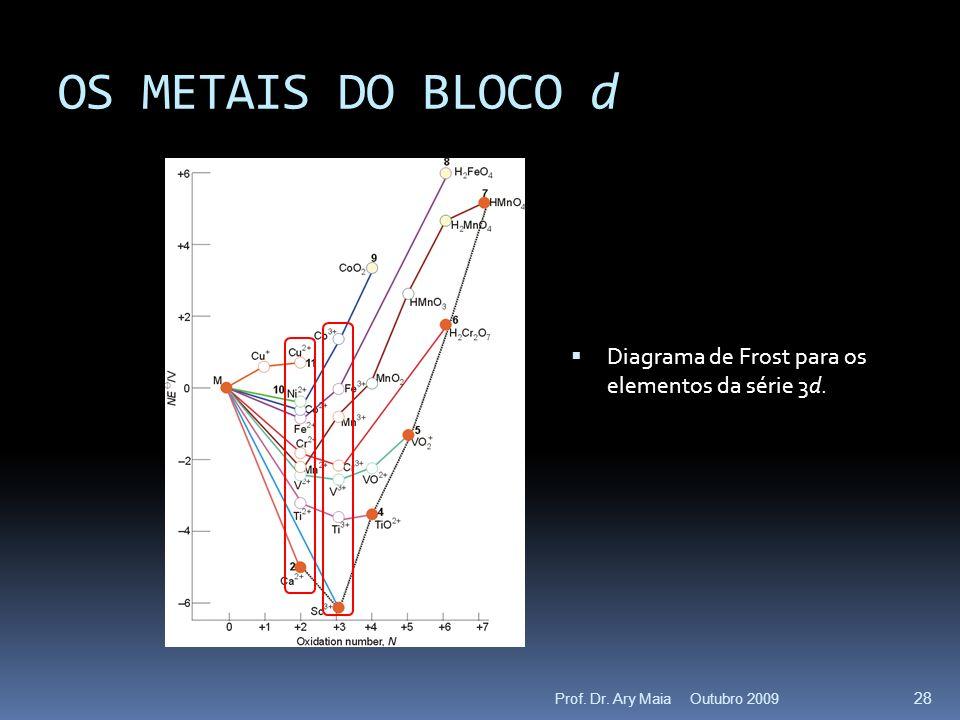 OS METAIS DO BLOCO d Diagrama de Frost para os elementos da série 3d.
