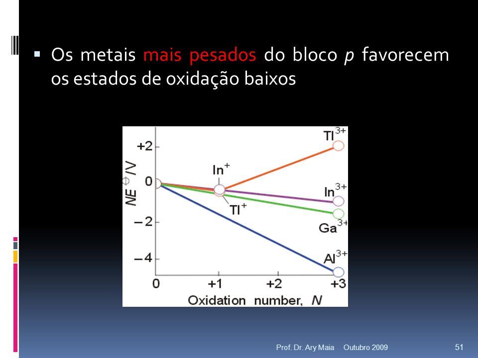 Os metais mais pesados do bloco p favorecem os estados de oxidação baixos Outubro 2009 51 Prof.