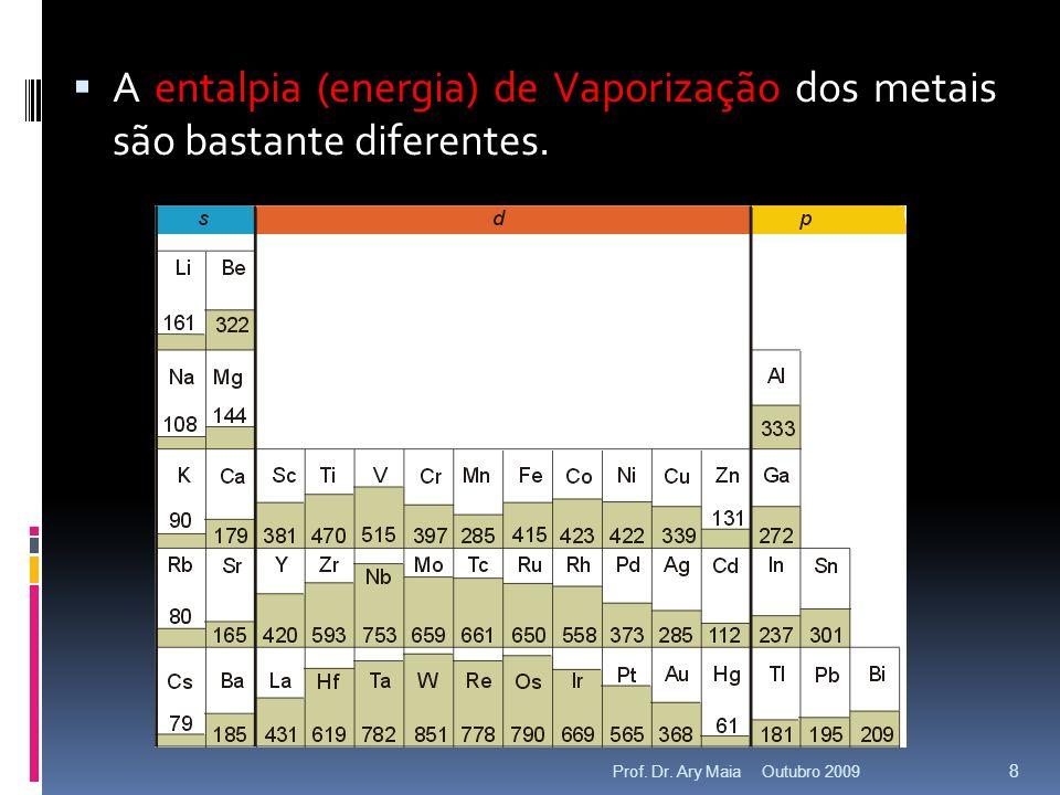 A entalpia (energia) de Vaporização dos metais são bastante diferentes.