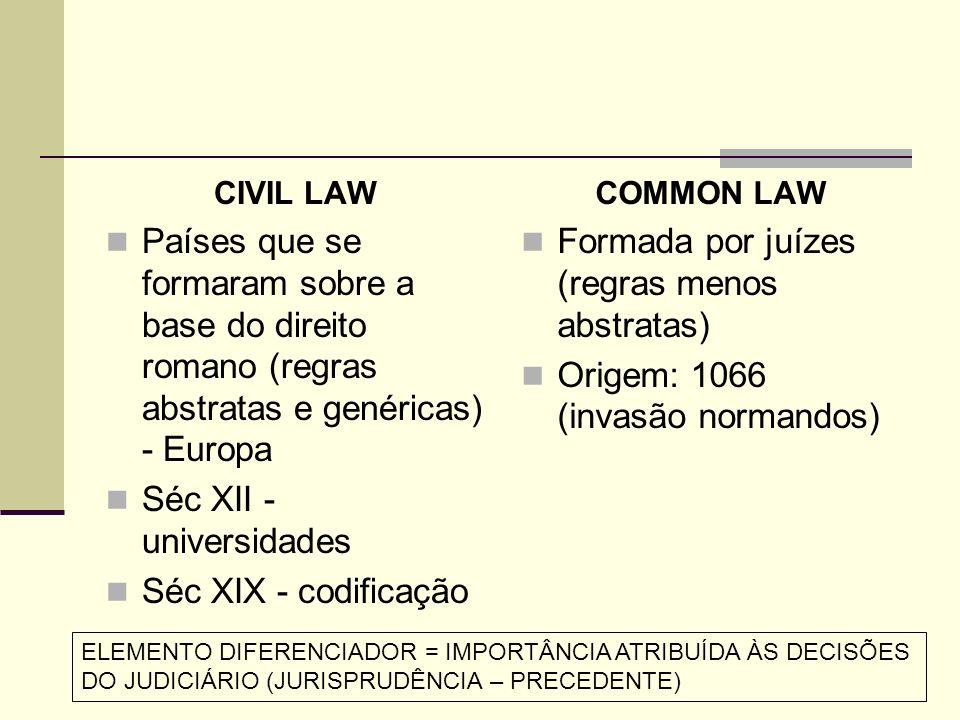Países que se formaram sobre a base do direito romano (regras abstratas e genéricas) - Europa Séc XII - universidades Séc XIX - codificação COMMON LAW