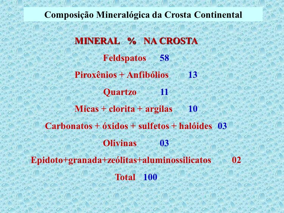 Composição Mineralógica da Crosta Continental MINERAL % NA CROSTA Feldspatos 58 Piroxênios + Anfibólios 13 Quartzo 11 Micas + clorita + argilas 10 Car