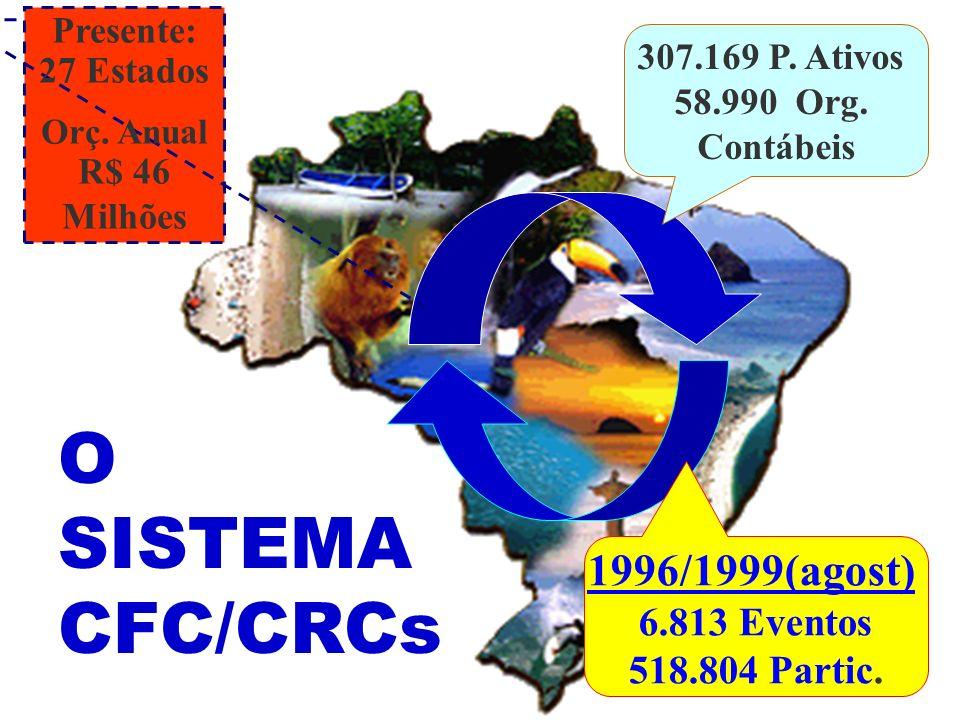 O SISTEMA CFC/CRCs 307.169 P. Ativos 58.990 Org. Contábeis Presente: 27 Estados Orç. Anual R$ 46 Milhões 1996/1999(agost) 6.813 Eventos 518.804 Partic