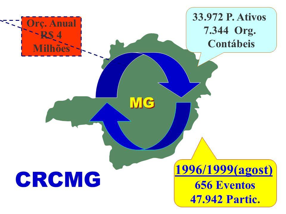 1996/1999(agost) 656 Eventos 47.942 Partic. 33.972 P. Ativos 7.344 Org. Contábeis Orç. Anual R$ 4 Milhões CRCMG MG