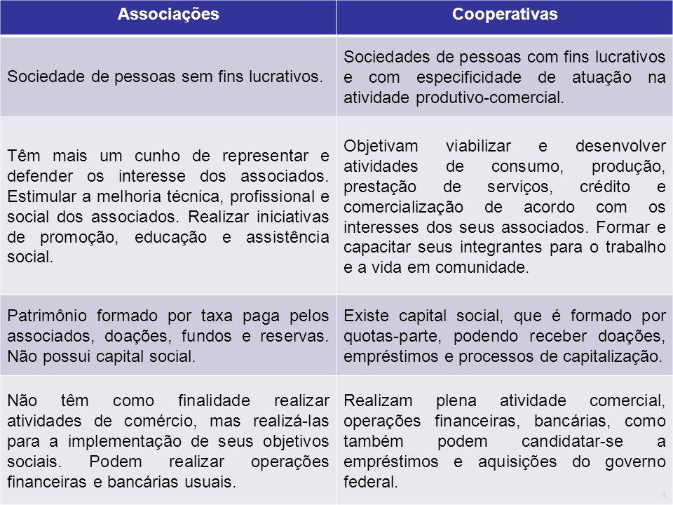 AssociaçõesCooperativas Sociedade de pessoas sem fins lucrativos. Sociedades de pessoas com fins lucrativos e com especificidade de atuação na ativida