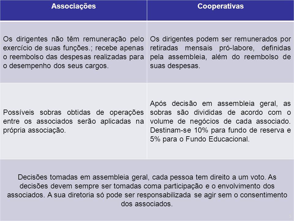 AssociaçõesCooperativas Os dirigentes não têm remuneração pelo exercício de suas funções.; recebe apenas o reembolso das despesas realizadas para o de