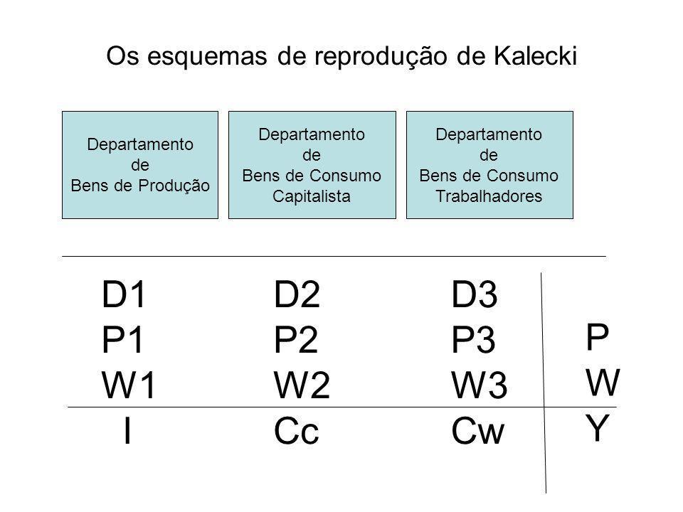 Os esquemas de reprodução de Kalecki Departamento de Bens de Produção Departamento de Bens de Consumo Capitalista Departamento de Bens de Consumo Trab