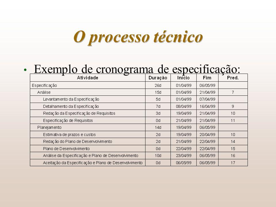 O processo técnico Exemplo de cronograma de especificação:
