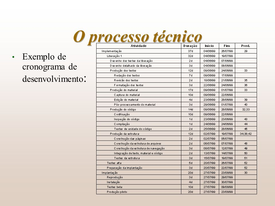 O processo técnico Exemplo de cronograma de desenvolvimento :