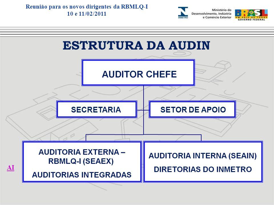 ESTRUTURA DA AUDIN SECRETARIA SETOR DE APOIO AI Reunião para os novos dirigentes da RBMLQ-I 10 e 11/02/2011