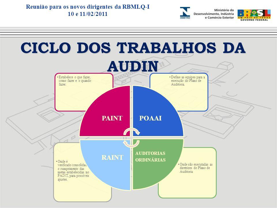 CICLO DOS TRABALHOS DA AUDIN Onde são executadas as diretrizes do Plano de Auditoria Onde é verificado/consolidado o cumprimento das metas estabelecid