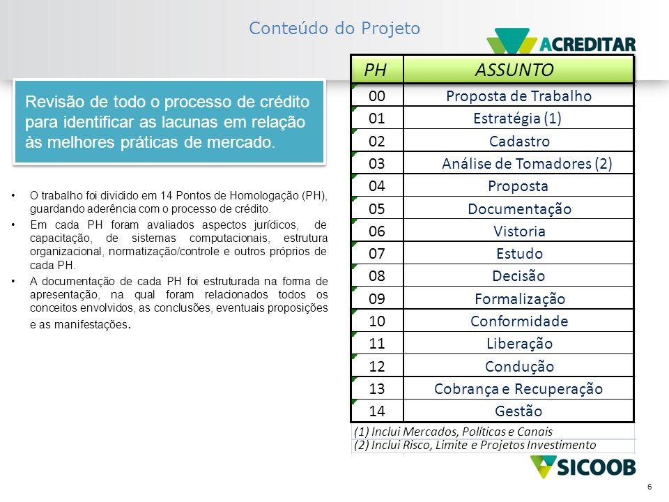 7 Cronograma – FASE I Com apoio das áreas técnicas Confed/Bancoob/ Centrais e Singulares