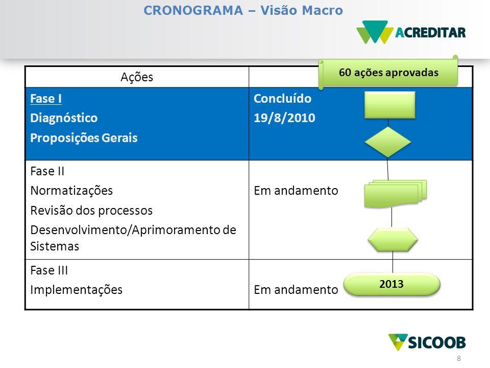 9 1.Política de Crédito do Sicoob (Resolução Sicoob Confederação nº 031 – 30/4/2010) 2.Cadastro Único do Sicoob (CAPES) Política de Cadastro do Sicoob (Resolução Sicoob Confederação nº 025 – 9/9/2010) Gestão Centralizada do Cadastro MIG Cadastro – Circular Sicoob Confederação 141, de 23/5/2011) 3.Gestão Centralizada do Risco de Crédito (MIG – Risco de Crédito – Título 2 – Circular Sicoob Confederação 085, de 18/11/2010) 4.Gestão Centralizada dos Produtos de Crédito DECISÕES ESTRUTURANTES