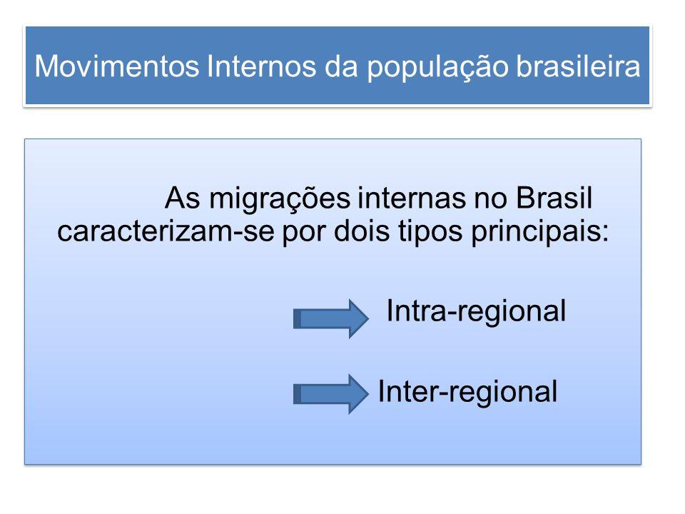 Movimentos Internos da população brasileira As migrações internas no Brasil caracterizam-se por dois tipos principais: Intra-regional Inter-regional A