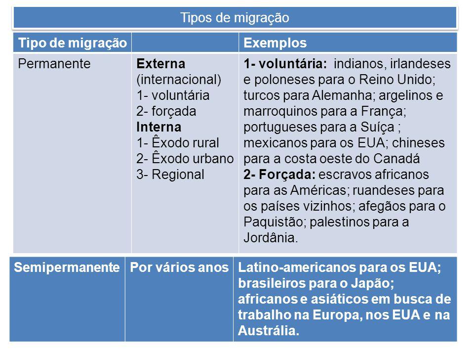 Tipos de migração Tipo de migraçãoExemplos PermanenteExterna (internacional) 1- voluntária 2- forçada Interna 1- Êxodo rural 2- Êxodo urbano 3- Region