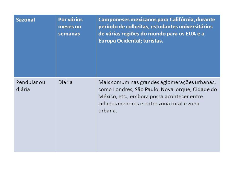 SazonalPor vários meses ou semanas Camponeses mexicanos para Califórnia, durante período de colheitas, estudantes universitários de várias regiões do