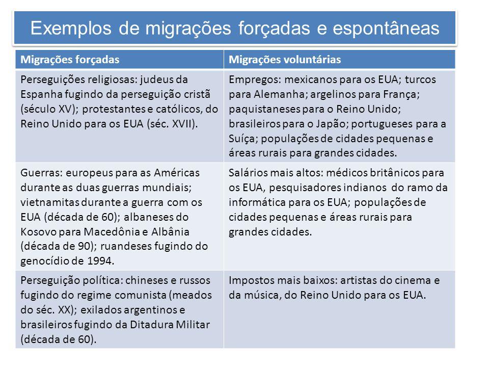 Exemplos de migrações forçadas e espontâneas Migrações forçadasMigrações voluntárias Perseguições religiosas: judeus da Espanha fugindo da perseguição