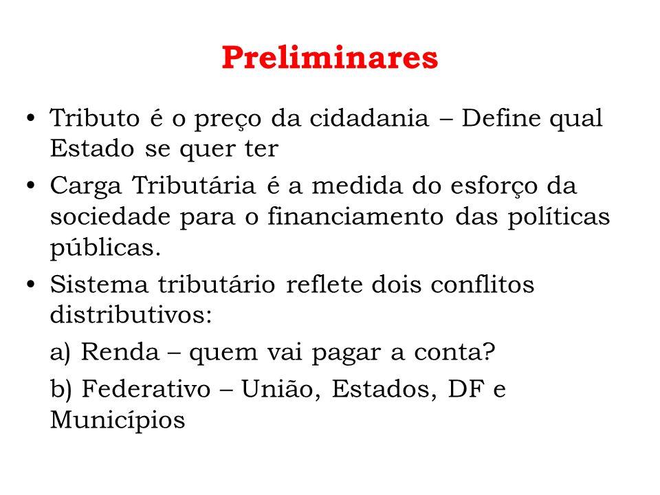 Preliminares Tributo é o preço da cidadania – Define qual Estado se quer ter Carga Tributária é a medida do esforço da sociedade para o financiamento