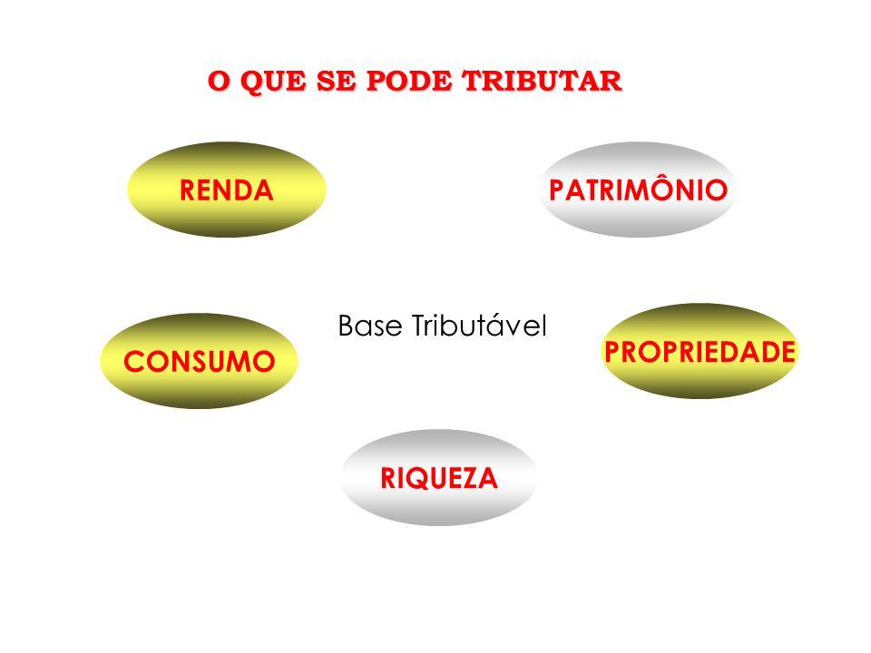 PATRIMÔNIORENDA PROPRIEDADE RIQUEZA CONSUMO Base Tributável O QUE SE PODE TRIBUTAR