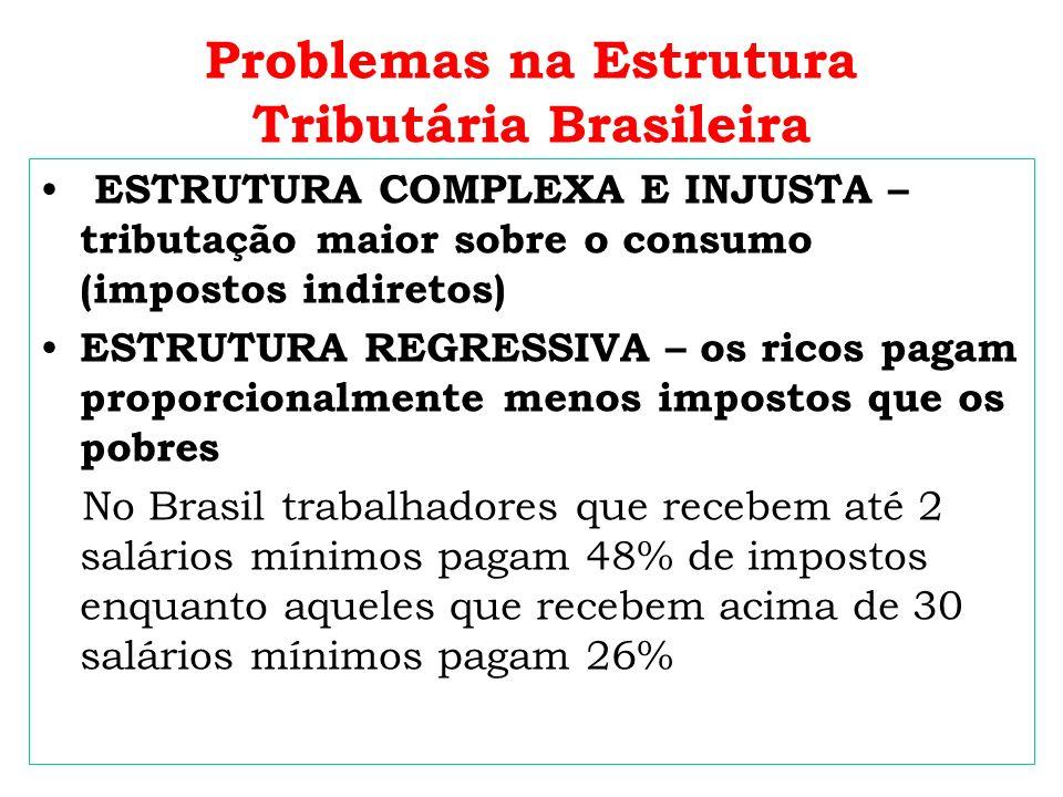 Problemas na Estrutura Tributária Brasileira Nem todos os rendimentos de pessoas físicas são tributados Lucros e dividendos são isentos de IR A renda fundiária sofre uma pequena tributação de 0,03% a 20% GUERRA FISCAL – Desigualdade regionais