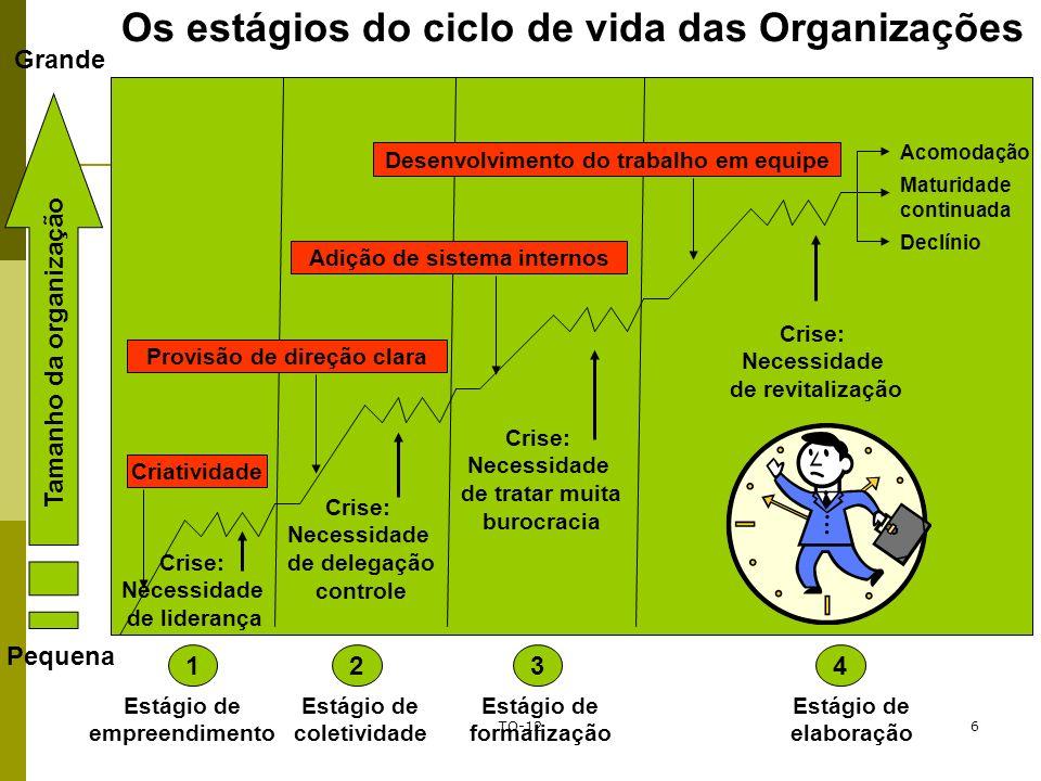 TO-126 Prof. Marcos Antonio Franklin Os estágios do ciclo de vida das Organizações Tamanho da organização Pequena Grande Criatividade Provisão de dire