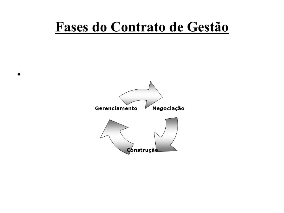 Fases do Contrato de Gestão Negociação Construção Gerenciamento